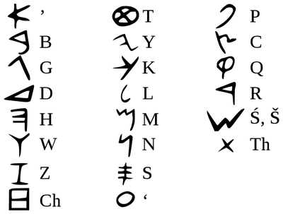 What Was the First Alphabet?