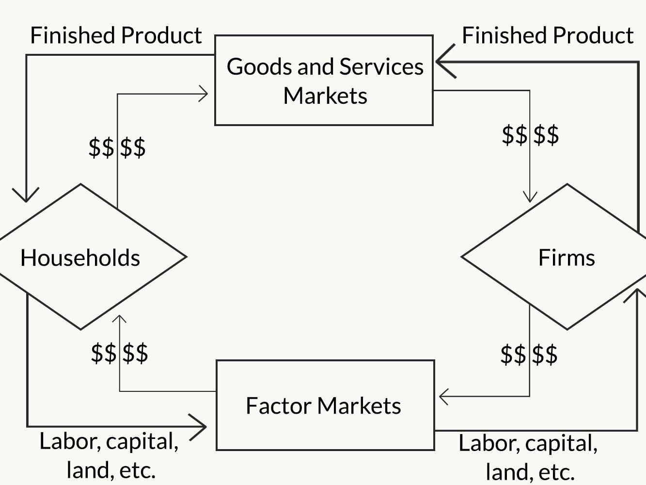 Circular Flow Of Economic Activity Worksheet