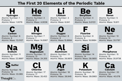 What Are the 7 Diatomic Elements