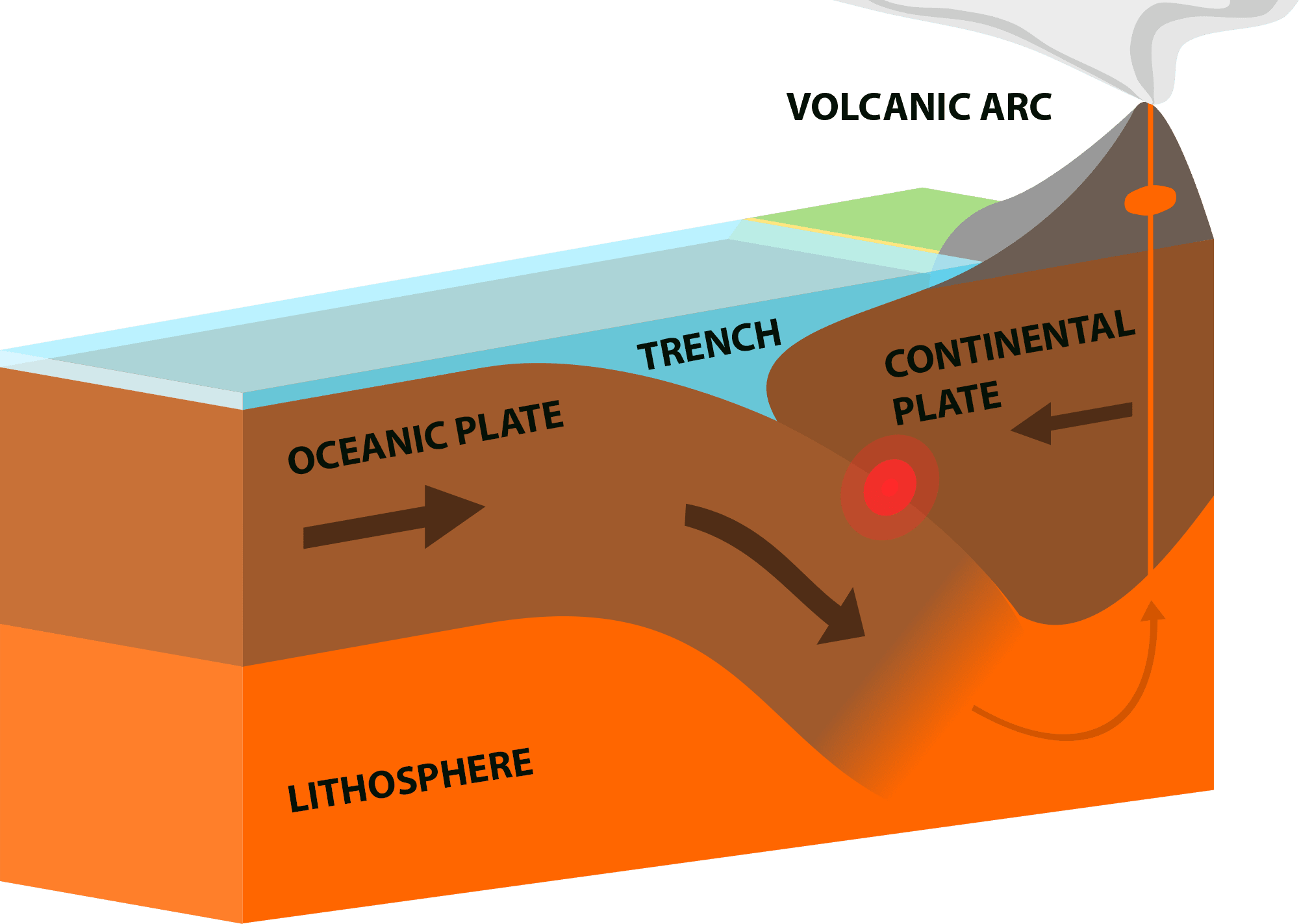 hight resolution of oceanic continental boundaries