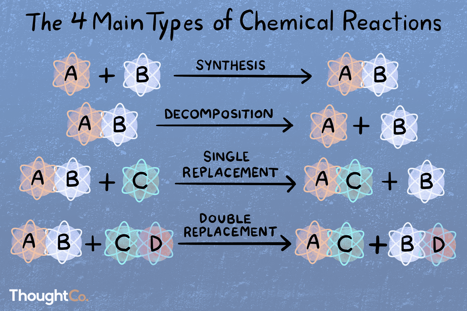 Types Of Chemical Reactions With Examples