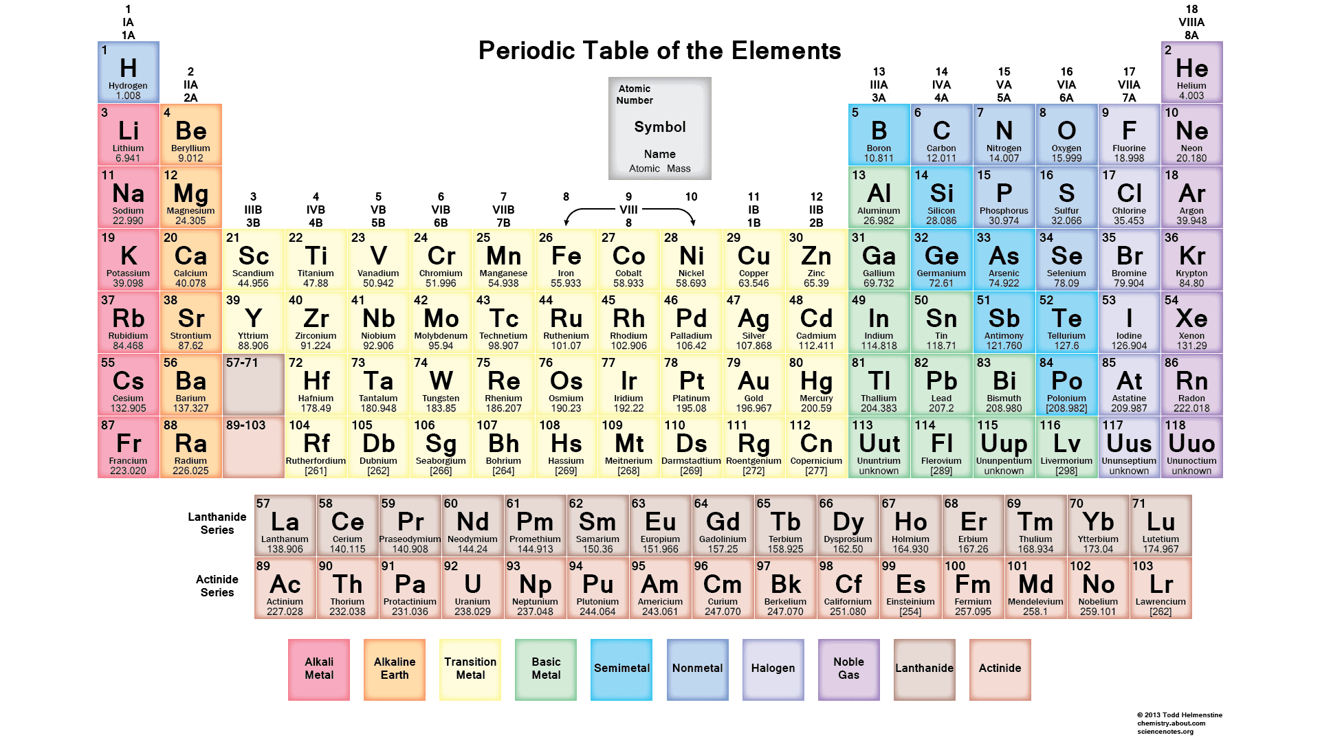 Periodic Table Ks3 Worksheet