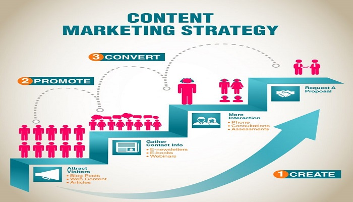 strategy-of-content-marketing-ThoughtfulMinds