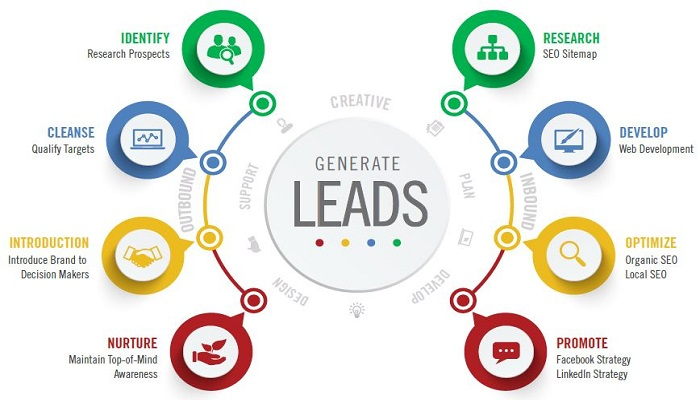 lead generation-ThoughtfulMinds