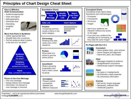 Principles of Chart Design Cheat Sheet
