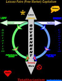 Political Circle