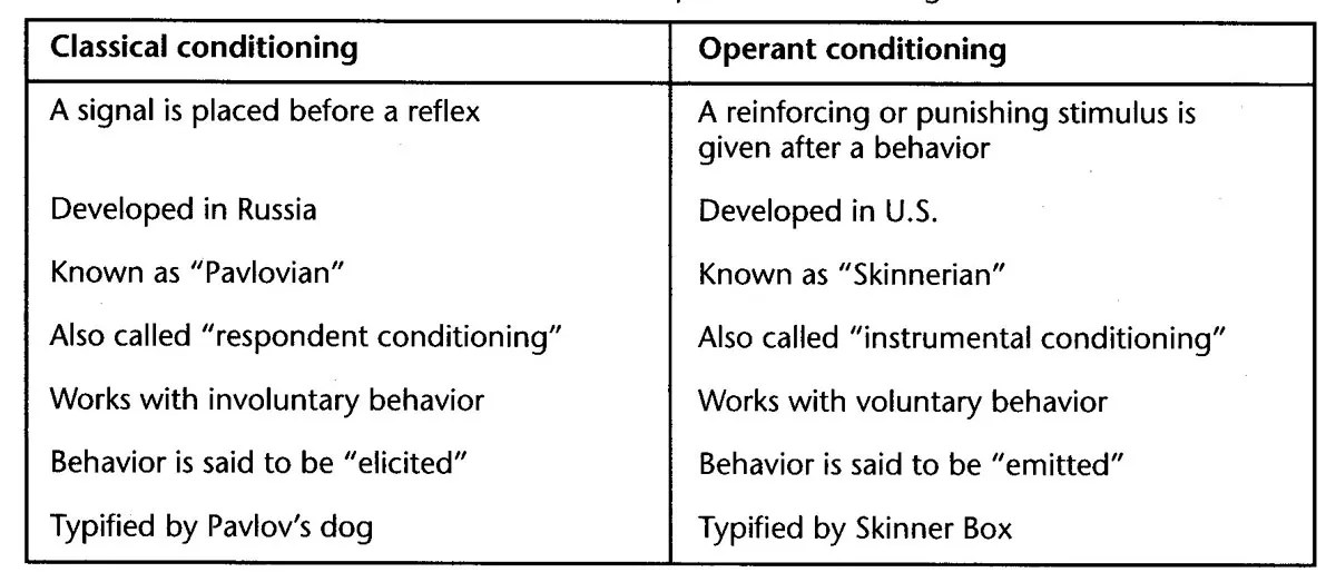 """skinners reinforcement model essay Operant conditioning theory has been developed by american psychologist bf skinner the basis of operant conditioning is reinforcement the term 'operant' emphasizes the fact that behaviour operates upon the environment to generate its own consequences"""" operant behaviour is external it can."""