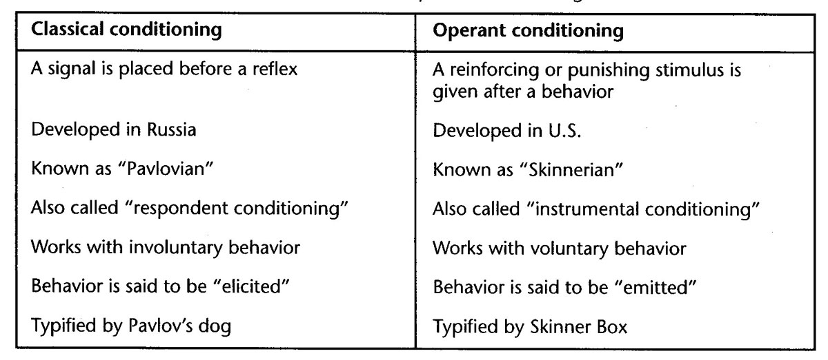 The difference between operant and classical conditioning