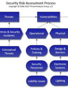 Security risk assessment process also management independent consultants rh threatanalysis