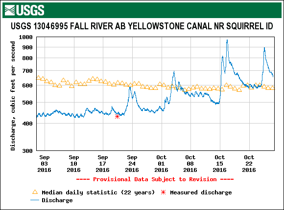 Graph of streamflow in Fall River, showing increasing flow this fall.