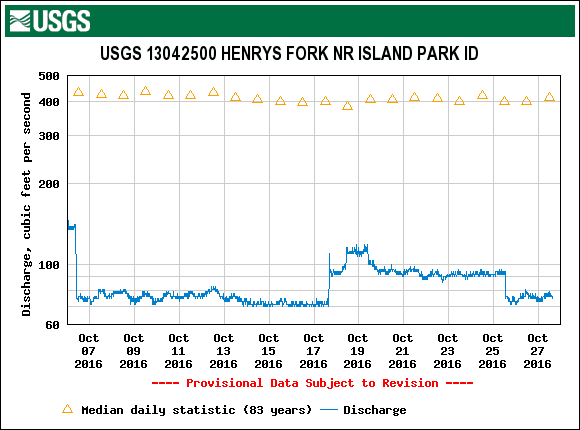 Graph of streamflow at Island Park from October 6 to October 27, 2016.