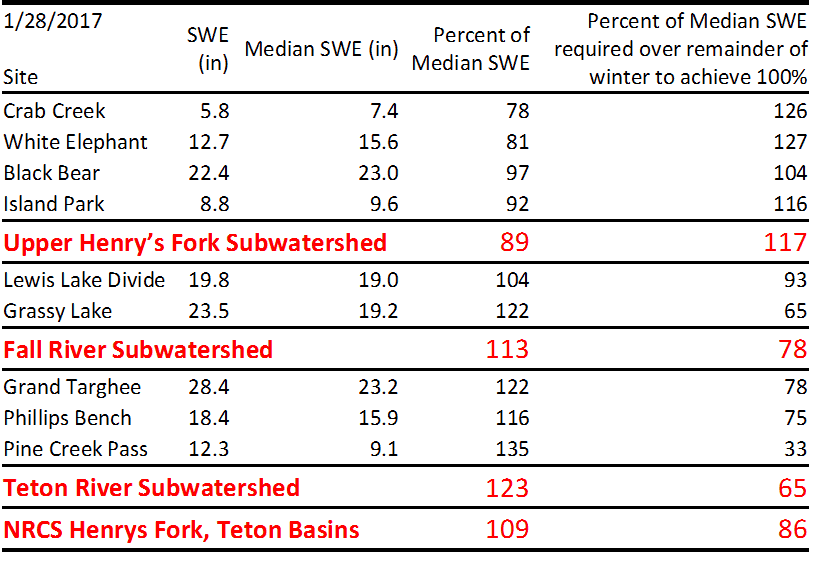 Table of snow-water-equivalent values at all Henry's Fork SnoTel sites.