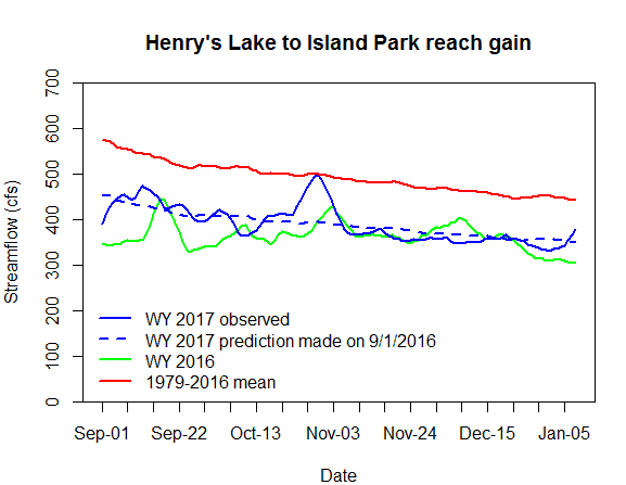 Graph of inflow to Island Park Reservoir