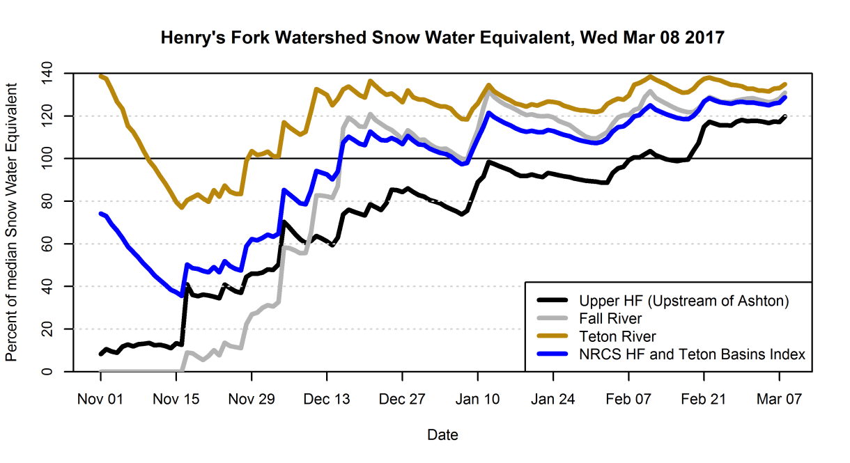 Grpah of snow-water-equivalent in the three Henry's Fork subwatersheds as a percent of median.
