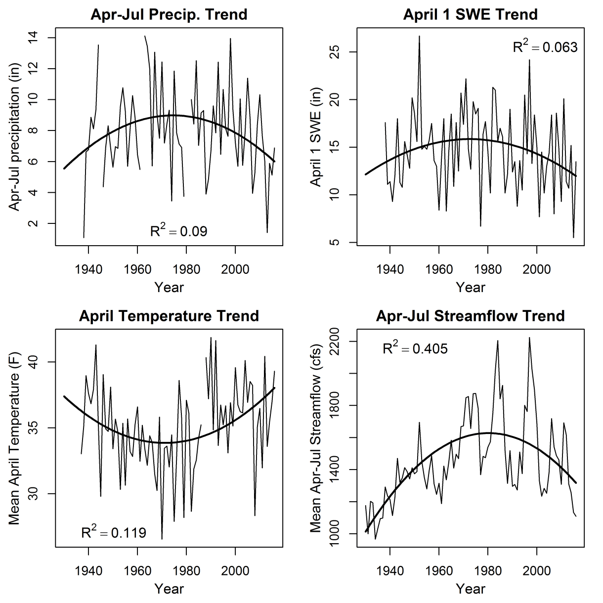 Graph of parabolic trends in spring and early summer precipitation, SWE, temperature and runoff since 1930.
