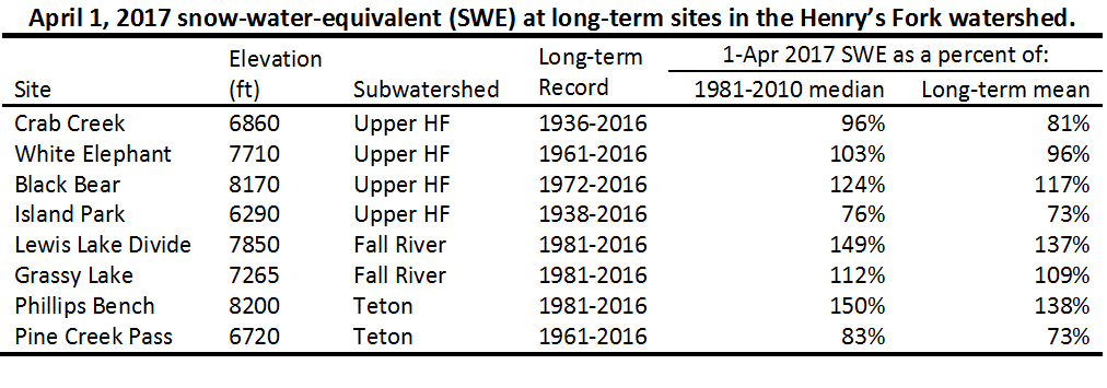Table of April 1 2017 SWE values versus medians and long-term means.