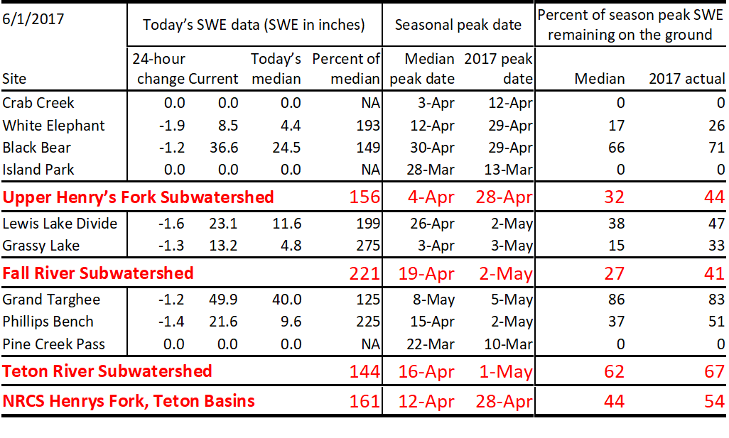 Table of June 1 snow-water-equivalent statistics.