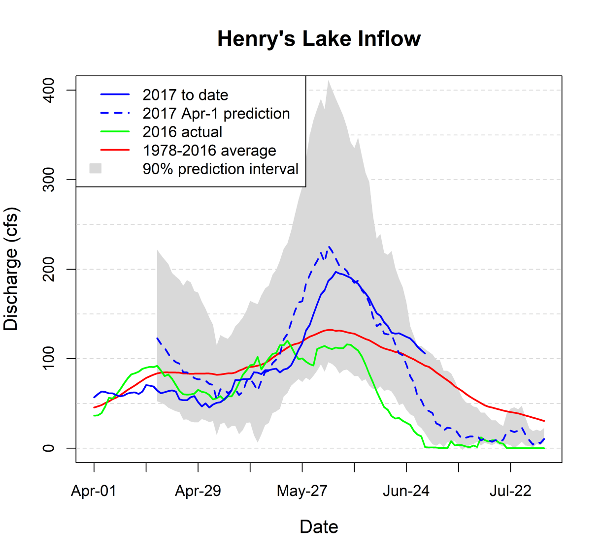 Graph of inflow to Henry's Lake.
