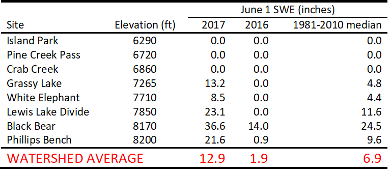 Table of June 1, 2017 SWE, compared with 2016 and long-term medians.