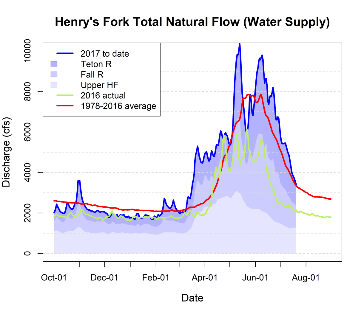 Graph of total watershed natural flow supply.