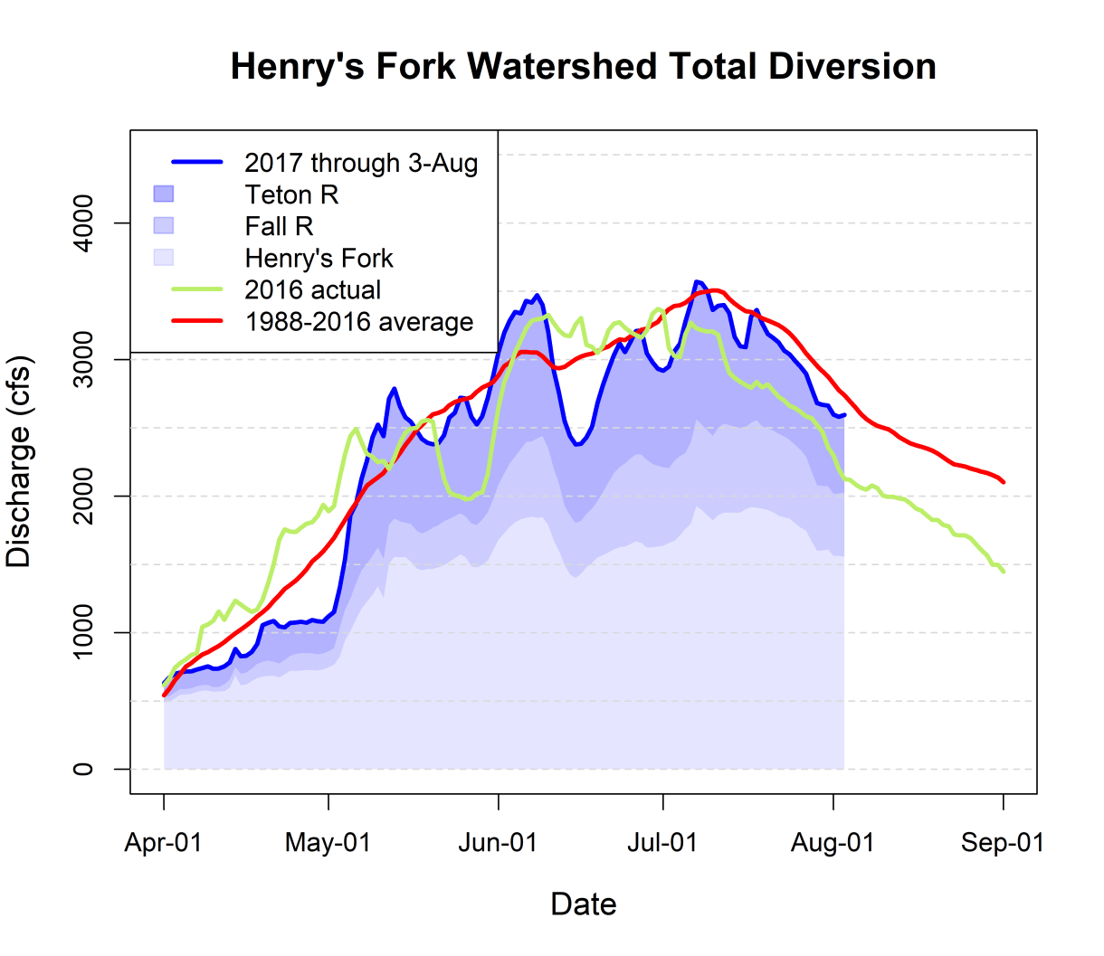 Graph of diversion from Henry's Fork, Teton River and Fall River.
