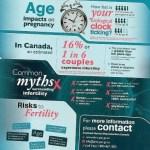 Silly #Infertility Myths #ohip4ivf #onpoli