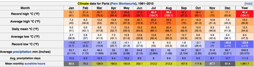 Paris Thrifty Traveler Climate
