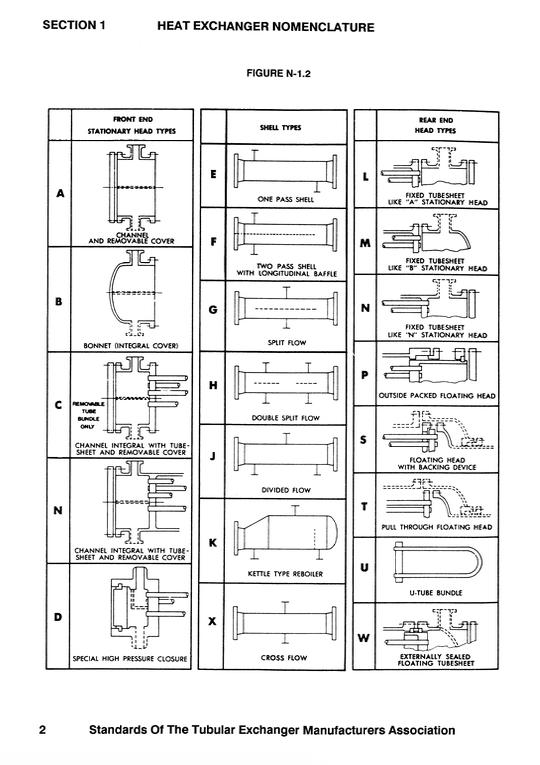 Heat Exchanger Nomenclature