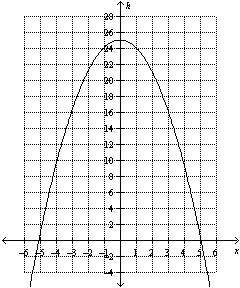 Math 11 Pre-Calc LG 5 Practice Quiz #2