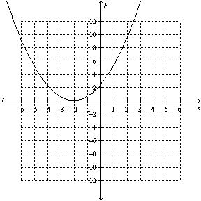 Math 11 Pre-Calc LG 6/7 Practice Quiz #4