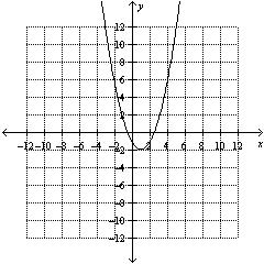 Math 11 Pre-Calc LG 8 Practice Unit Test #3