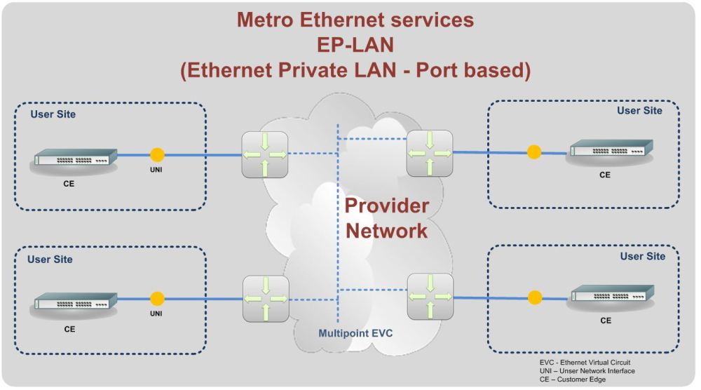 medium resolution of ethernet metro lan