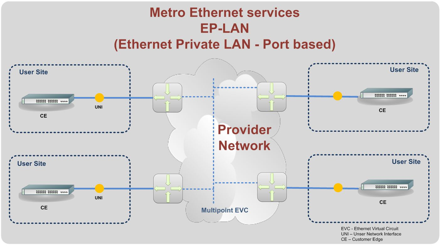 hight resolution of ethernet metro lan