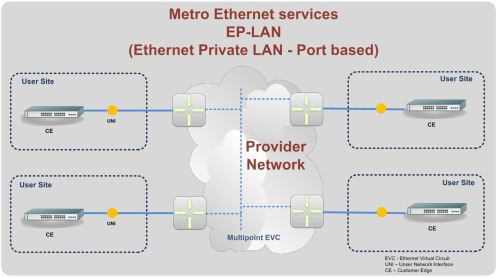 small resolution of ethernet metro lan