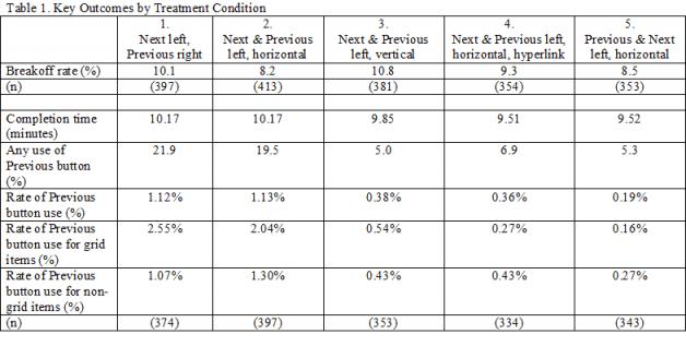 Tabla comparativa de resultados por variantes.