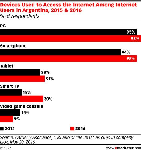 Dispositivos usados en para acceder a Internet en Argentina por los usuarios durante 2015-2016