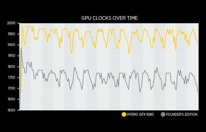 Corsair Hydro GFX GTX 1080 clock speed graph