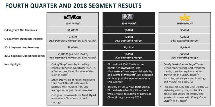Activision-Blizzard Q4 2018 and 2018 segment results