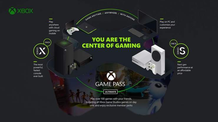 Xbox - You are the centre of gaming