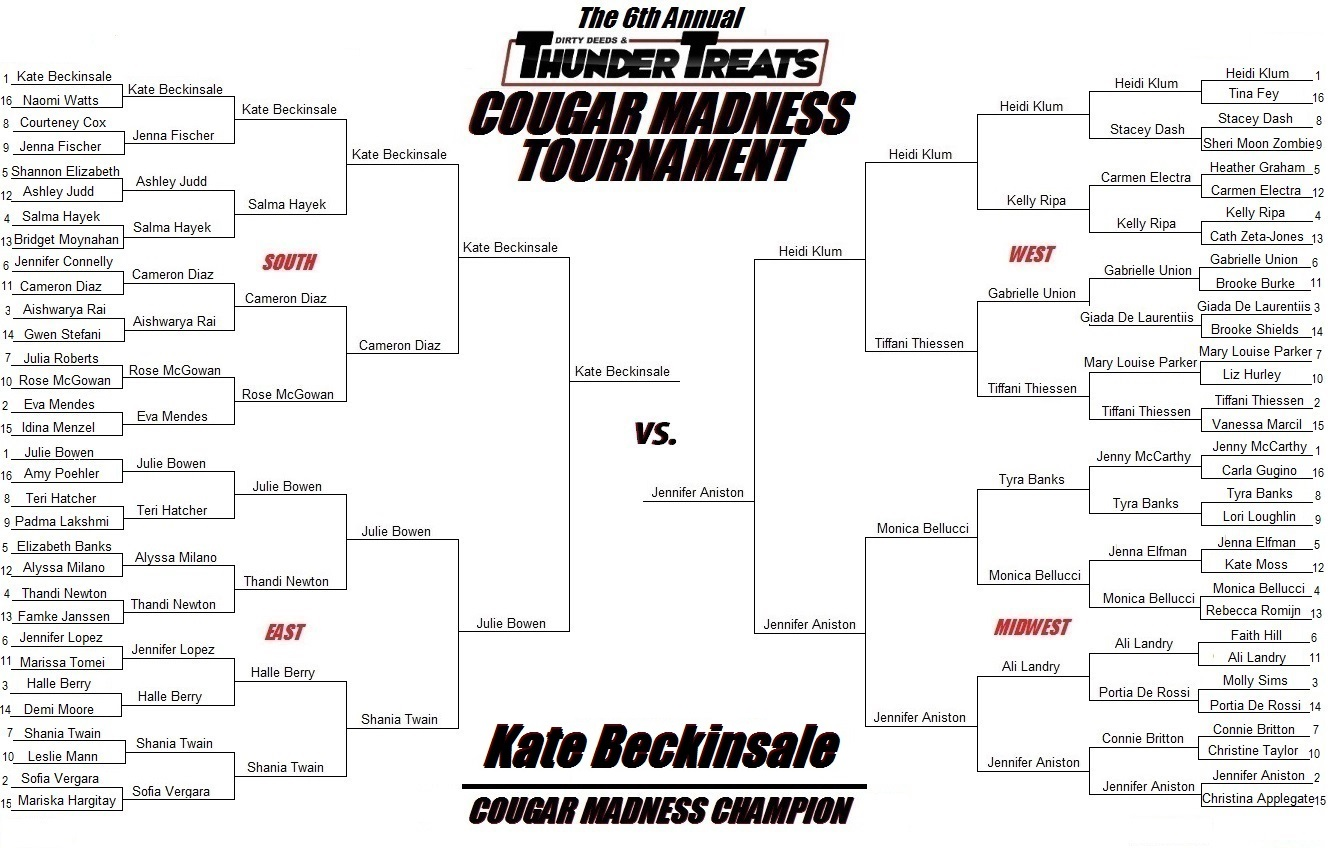 The 2014 Cougar Madness Champion: Kate Beckinsale