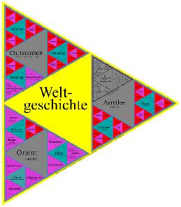 Abb. 3: Das System der sich entwickelnden Weltgeschichte (nach Hegel, Quelle: http://www.bildungsplakate.de/)