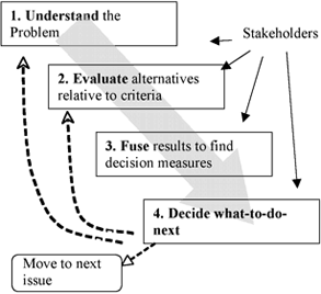 Steps included in the basic decision-making process