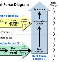 how social force diagrams work [ 1775 x 957 Pixel ]
