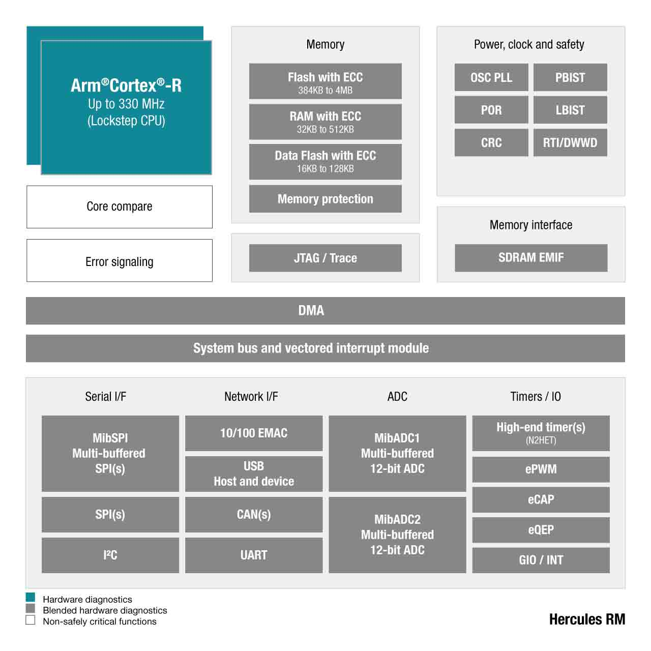 hight resolution of high performance safety mcus