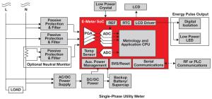 MSP430 UltraLowPower MCUs | Applications