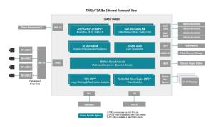 TDAx   ADAS   Surround View   Automotive Processors   TI