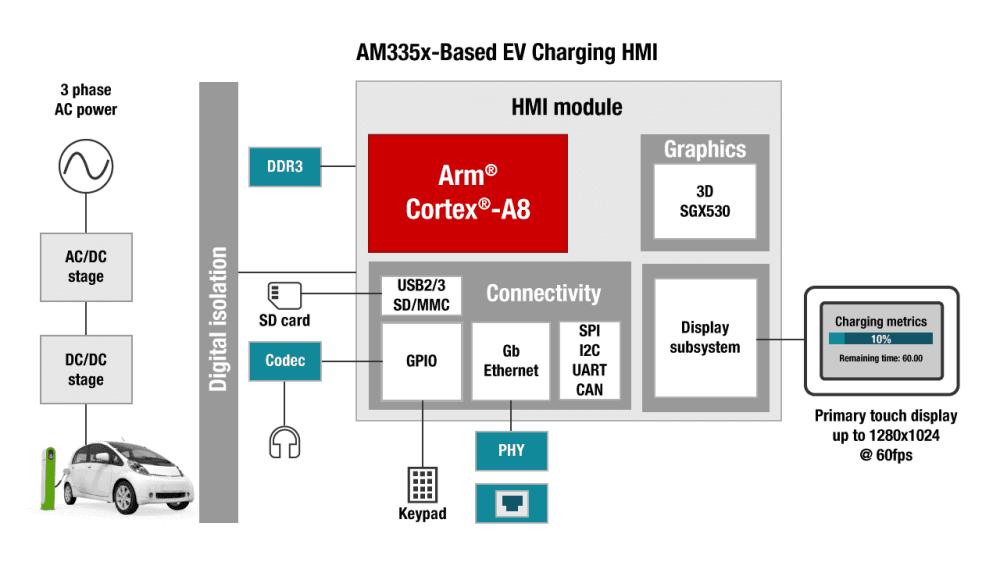 medium resolution of electronic vehicle charging block diagram