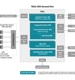 block diagram 27256 oldsmobile fuse block diagram tdax adas surround view automotive processors [ 1447 x 1080 Pixel ]