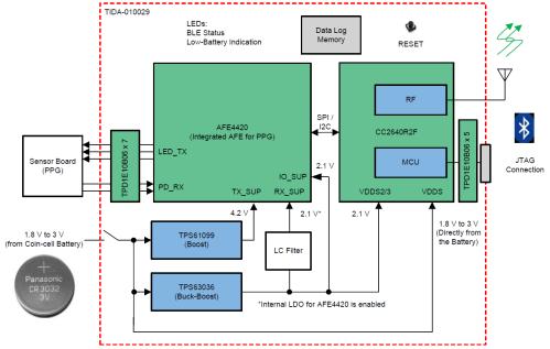 small resolution of block diagram sbd hvac ticom wiring diagram page block diagram sbd xdsl modem dslam ticom