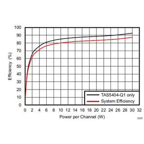 TIDA-00573 Automotive 4-Channel Class D Amplifier